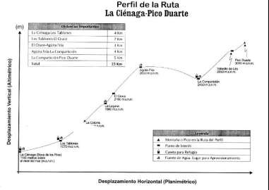 Visualize nuestra ruta hacia el Pico Duarte